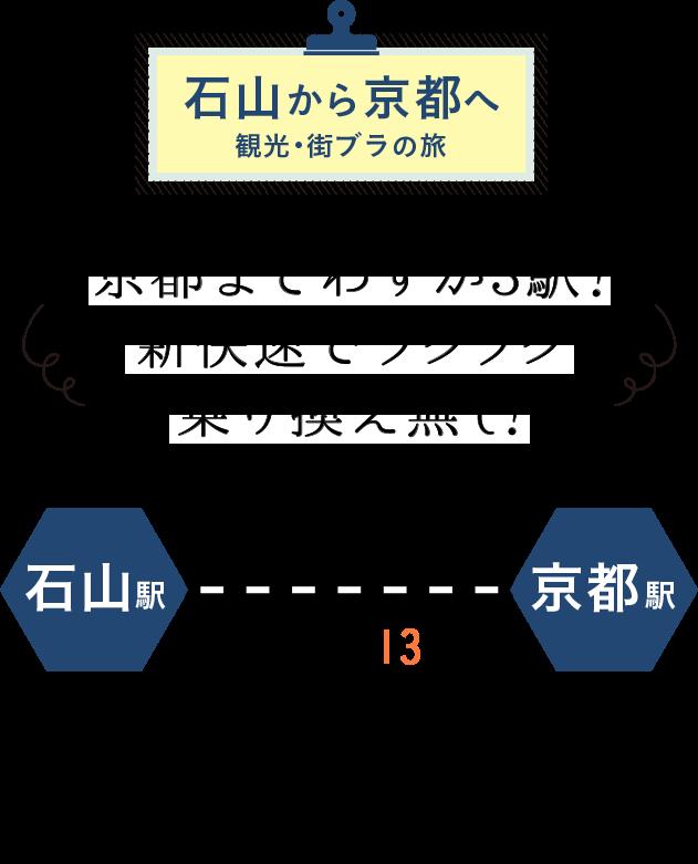 石山から京都へ。京都駅までわずか3期!通勤通学やお出かけがスームズ!