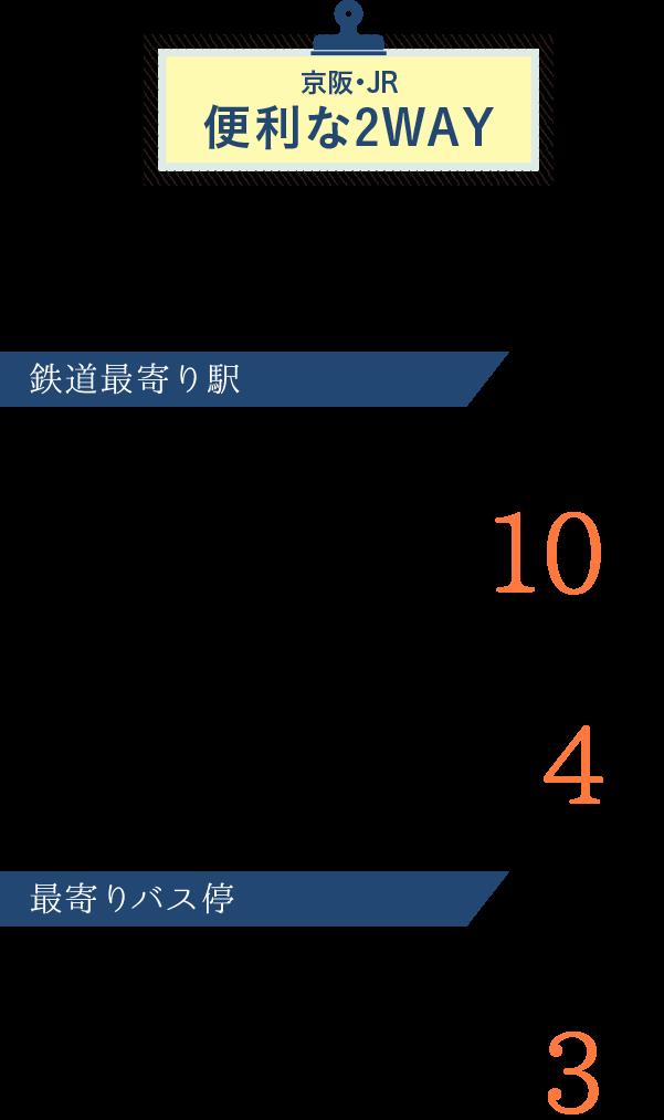 京阪・JR便利な2WAY利用可。京阪バスもあるので移動に便利です。
