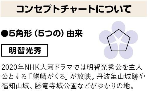 コンセプトチャートについて ●5角形(5つの)由来 明智光秀 2020年NHK大河ドラマでは明智光秀公を主人公とする「麒麟がくる」が放映。丹波亀山城跡や福知山城、勝竜寺城公園などがゆかりの地。